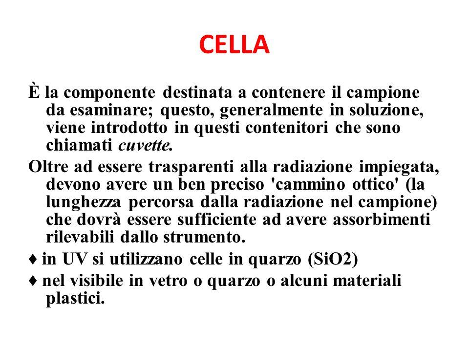 CELLA È la componente destinata a contenere il campione da esaminare; questo, generalmente in soluzione, viene introdotto in questi contenitori che sono chiamati cuvette.