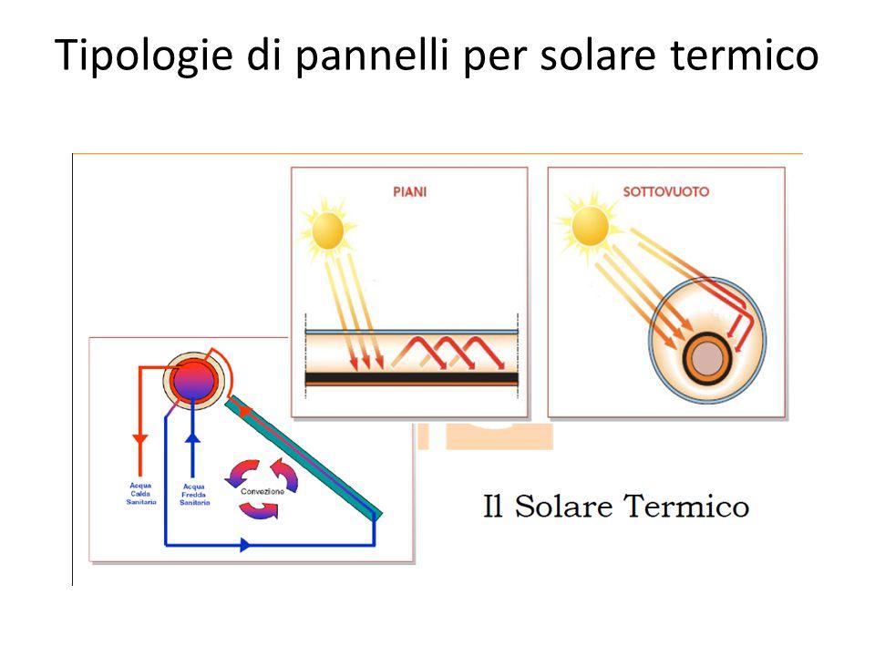 Tipologie di pannelli per solare termico