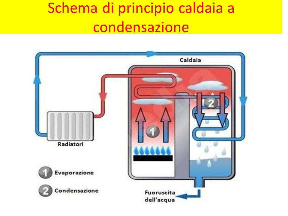 Schema di principio caldaia a condensazione