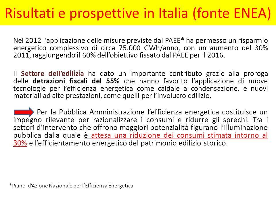 Risultati e prospettive in Italia (fonte ENEA) Nel 2012 l'applicazione delle misure previste dal PAEE* ha permesso un risparmio energetico complessivo di circa 75.000 GWh/anno, con un aumento del 30% 2011, raggiungendo il 60% dell'obiettivo fissato dal PAEE per il 2016.