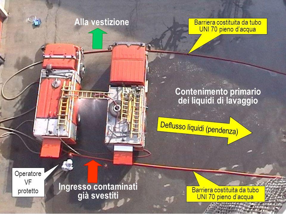 Contenimento primario dei liquidi di lavaggio Deflusso liquidi (pendenza) Barriera costituita da tubo UNI 70 pieno d'acqua Ingresso contaminati già svestiti Alla vestizione Operatore VF protetto