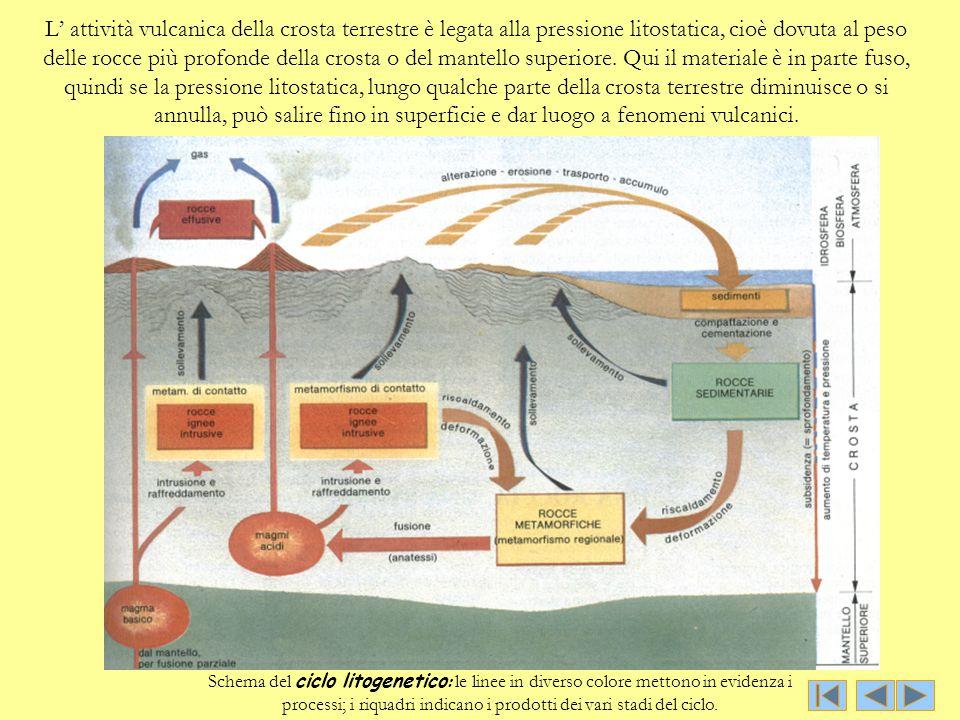 L' attività vulcanica della crosta terrestre è legata alla pressione litostatica, cioè dovuta al peso delle rocce più profonde della crosta o del mant