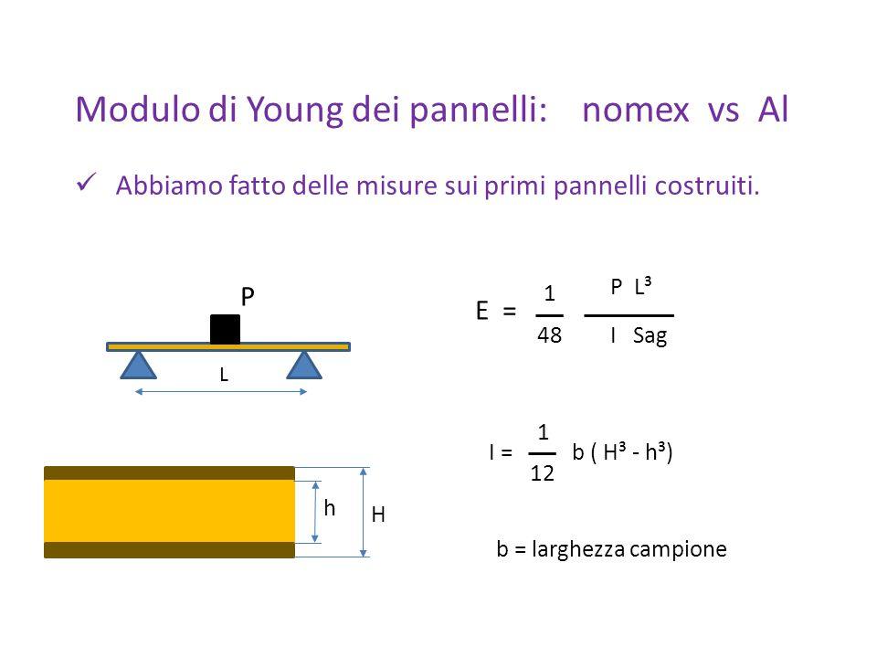 Misure di riferimento Sbarretta di Al: L=50 cm b= 4 cm H= 5 mm (h=0) E= 69 – 71 GPa aspettato E ≈ 69 GPa Confronto con misure Saclay da formula + valori P e Sag da plot presentati in meeting MM CERN Campione Saclay nomex : L= 10 cm b= 1,7 cm H= 1,1 mm h=1,0 mm E= 11 GPa Misura Saclay: E= 8 GPa Campione Saclay Al: L= 10 cm b= 1,7 cm H= 1,1 mm h=1,0 mm E= 28 GPa Misura Saclay: E= 24 GPa