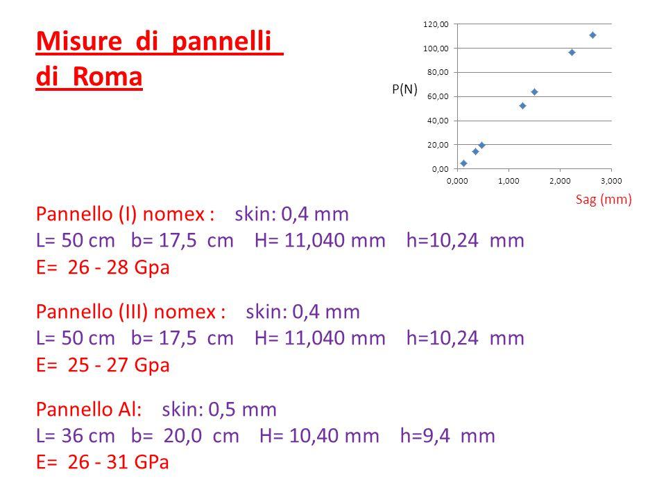 Misure di pannelli di Roma Pannello (I) nomex : skin: 0,4 mm L= 50 cm b= 17,5 cm H= 11,040 mm h=10,24 mm E= 26 - 28 Gpa Pannello (III) nomex : skin: 0,4 mm L= 50 cm b= 17,5 cm H= 11,040 mm h=10,24 mm E= 25 - 27 Gpa Pannello Al: skin: 0,5 mm L= 36 cm b= 20,0 cm H= 10,40 mm h=9,4 mm E= 26 - 31 GPa P(N) Sag (mm)
