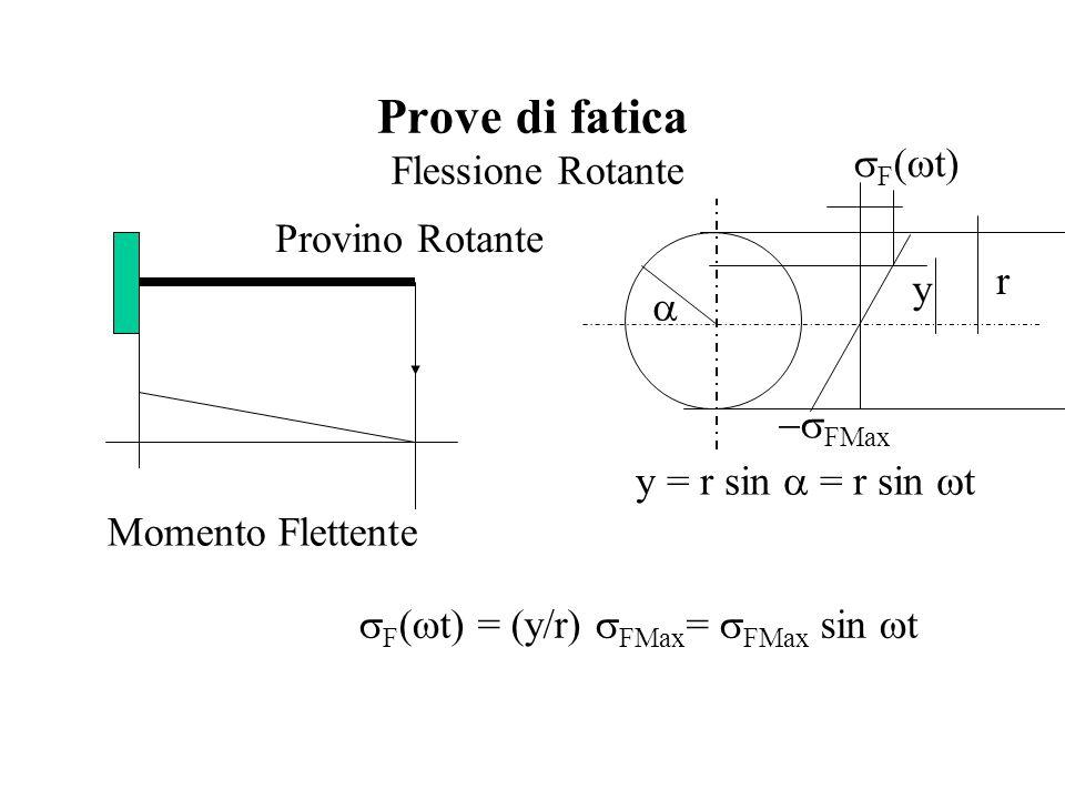 Prove di fatica Flessione Rotante Momento Flettente Provino Rotante  FMax  y r y = r sin  = r sin  t  F (  t)  F (  t) = (y/r)  FMax =  FMax sin  t