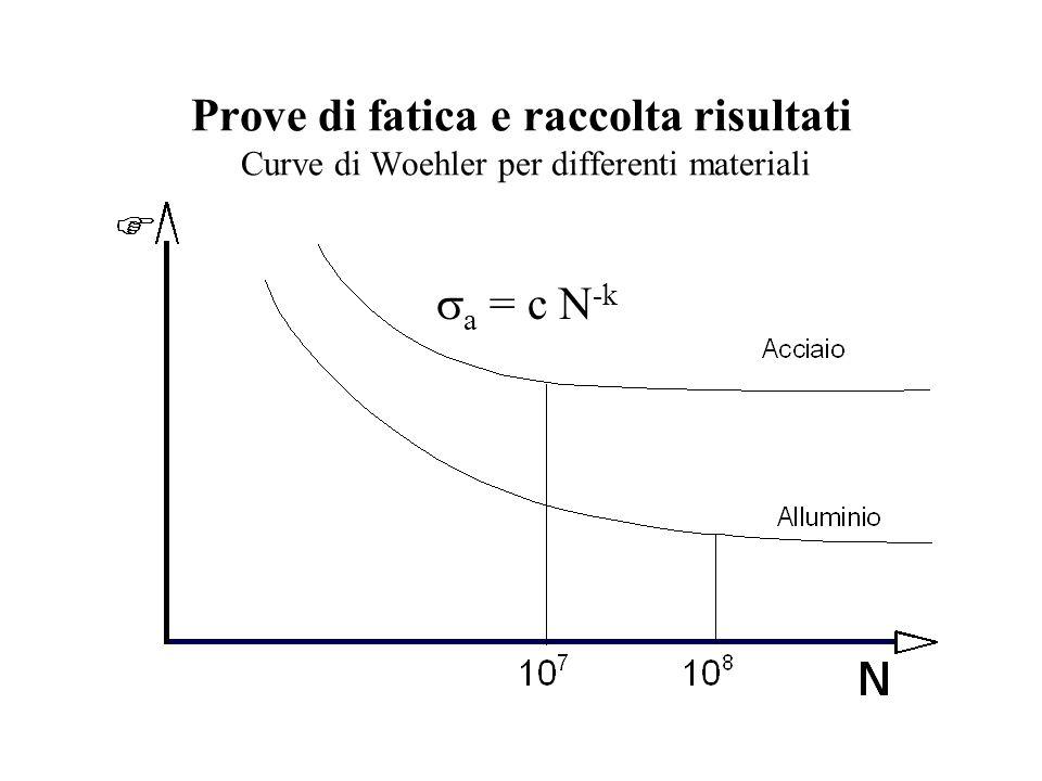 Prove di fatica e raccolta risultati Curve di Woehler per differenti materiali  a = c N -k