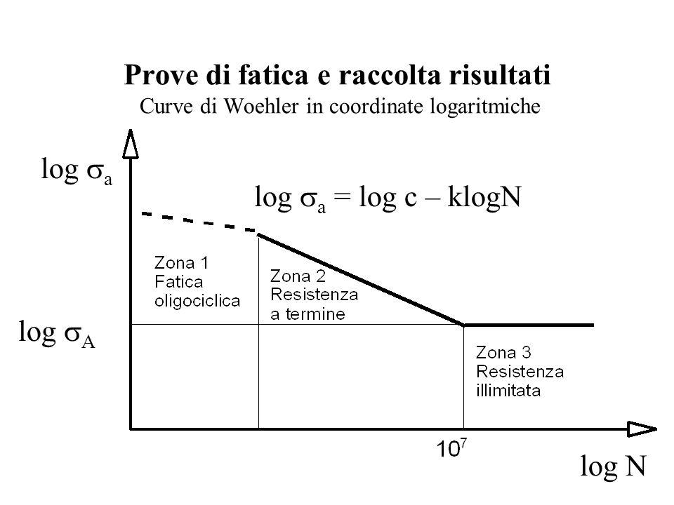 Prove di fatica e raccolta risultati Curve di Woehler in coordinate logaritmiche log  a = log c – klogN log  a log  A log N