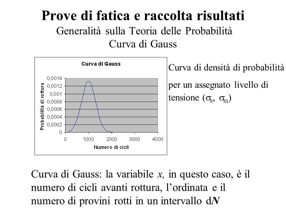 Prove di fatica e raccolta risultati Generalità sulla Teoria delle Probabilità Curva di Gauss Curva di Gauss: la variabile x, in questo caso, è il numero di cicli avanti rottura, l'ordinata e il numero di provini rotti in un intervallo dN Curva di densità di probabilità per un assegnato livello di tensione (  a,  m )