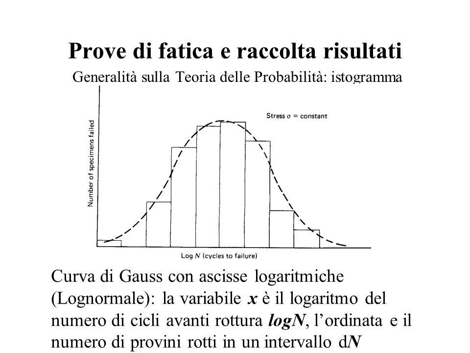 Prove di fatica e raccolta risultati Generalità sulla Teoria delle Probabilità: istogramma Curva di Gauss con ascisse logaritmiche (Lognormale): la variabile x è il logaritmo del numero di cicli avanti rottura logN, l'ordinata e il numero di provini rotti in un intervallo dN