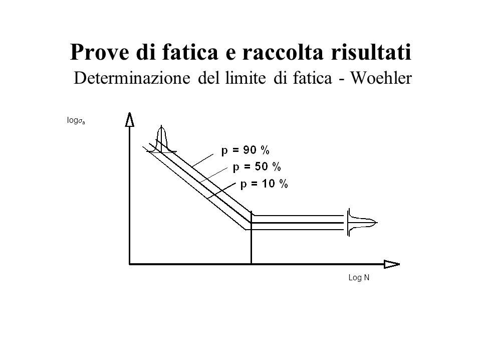 Prove di fatica e raccolta risultati Determinazione del limite di fatica - Woehler log  a Log N