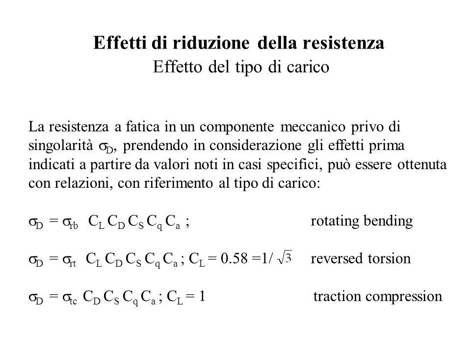 Effetti di riduzione della resistenza Effetto del tipo di carico La resistenza a fatica in un componente meccanico privo di singolarità  D, prendendo in considerazione gli effetti prima indicati a partire da valori noti in casi specifici, può essere ottenuta con relazioni, con riferimento al tipo di carico:  D =  rb C L C D C S C q C a ; rotating bending  D =  rt C L C D C S C q C a ; C L = 0.58 =1/reversed torsion  D =  tc C D C S C q C a ; C L = 1 traction compression