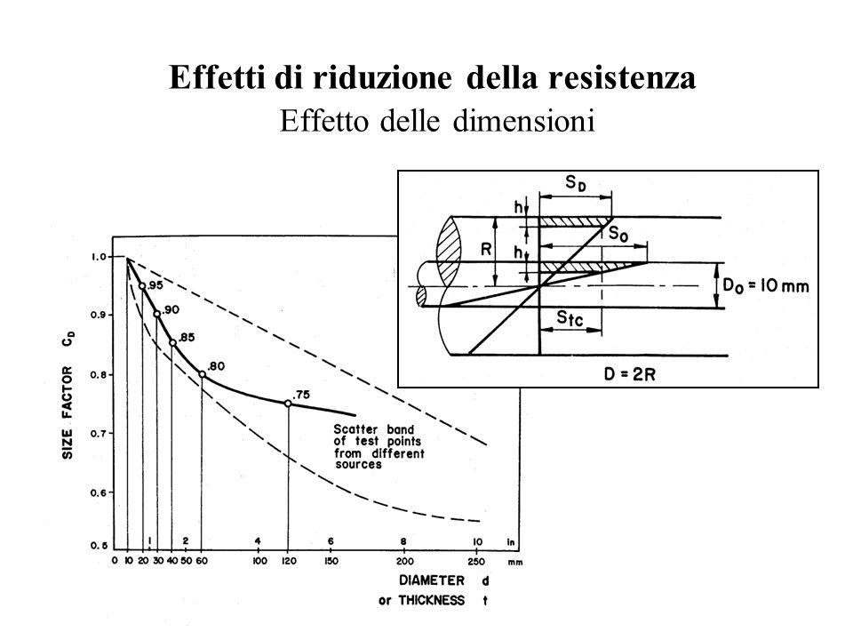 Effetti di riduzione della resistenza Effetto delle dimensioni