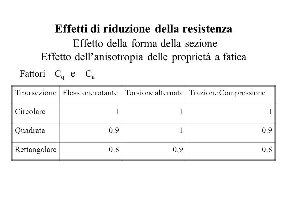 Effetti di riduzione della resistenza Effetto della forma della sezione Effetto dell'anisotropia delle proprietà a fatica Tipo sezioneFlessione rotanteTorsione alternataTrazione Compressione Circolare111 Quadrata0.91 Rettangolare0.80,90.8 Fattori C q e C a
