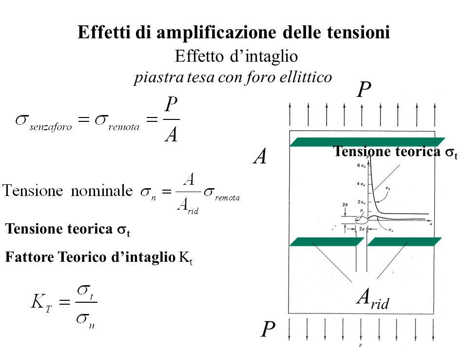 Effetti di amplificazione delle tensioni Effetto d'intaglio piastra tesa con foro ellittico P A P A rid Tensione teorica  t Fattore Teorico d'intaglio K t Tensione teorica  t