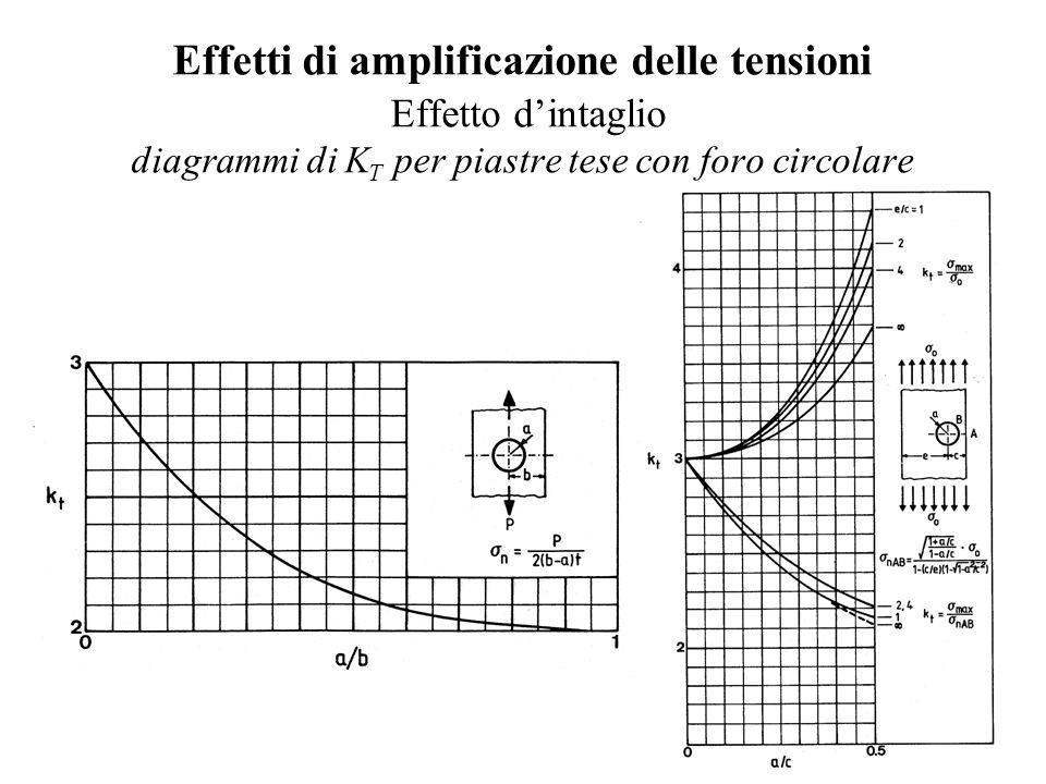 Effetti di amplificazione delle tensioni Effetto d'intaglio diagrammi di K T per piastre tese con foro circolare