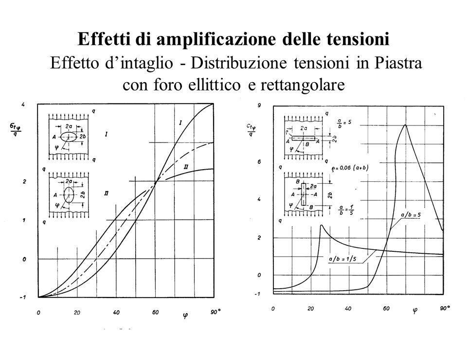 Effetti di amplificazione delle tensioni Effetto d'intaglio - Distribuzione tensioni in Piastra con foro ellittico e rettangolare