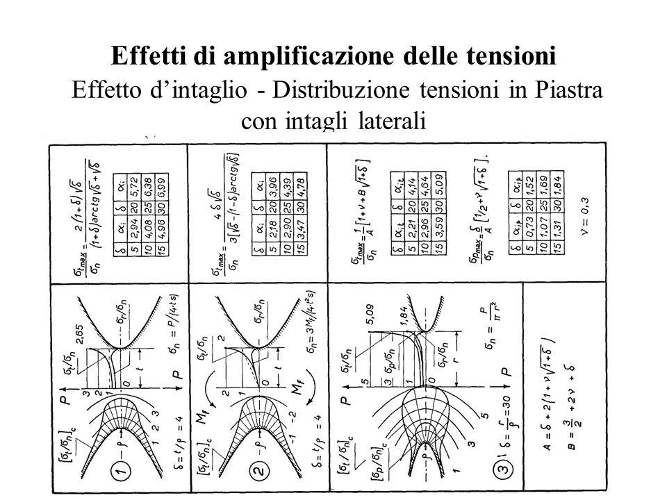 Effetti di amplificazione delle tensioni Effetto d'intaglio - Distribuzione tensioni in Piastra con intagli laterali