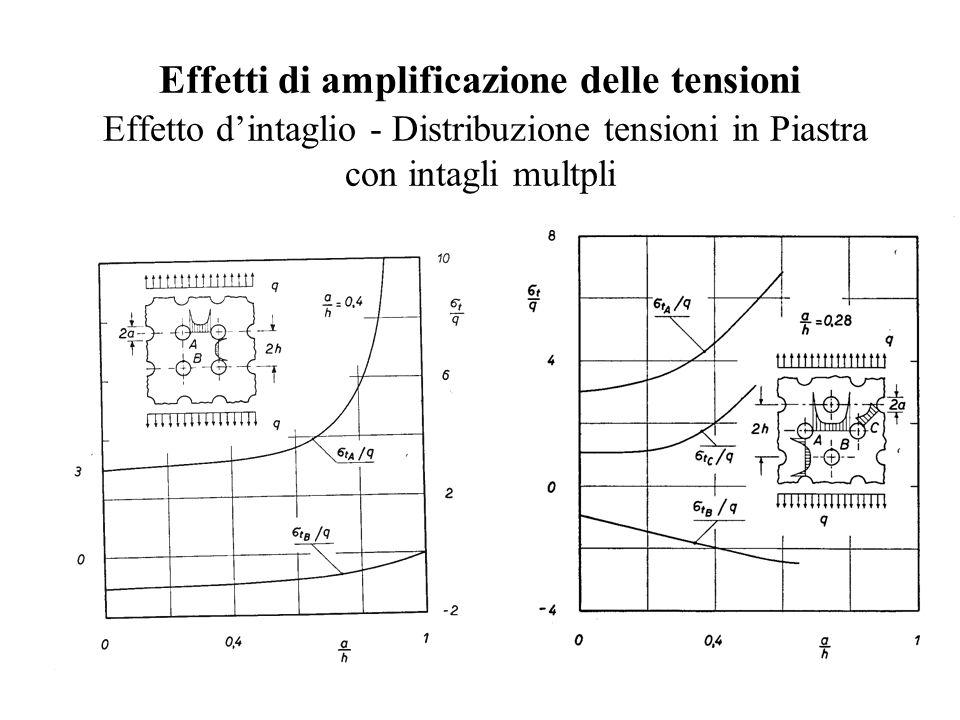 Effetti di amplificazione delle tensioni Effetto d'intaglio - Distribuzione tensioni in Piastra con intagli multpli