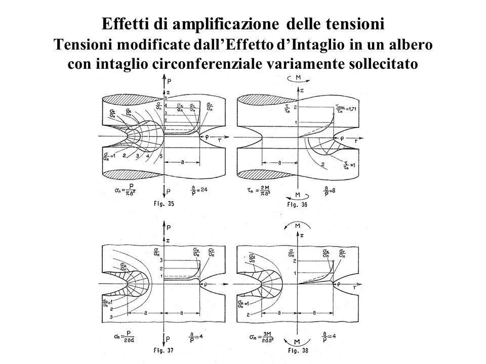 Effetti di amplificazione delle tensioni Tensioni modificate dall'Effetto d'Intaglio in un albero con intaglio circonferenziale variamente sollecitato
