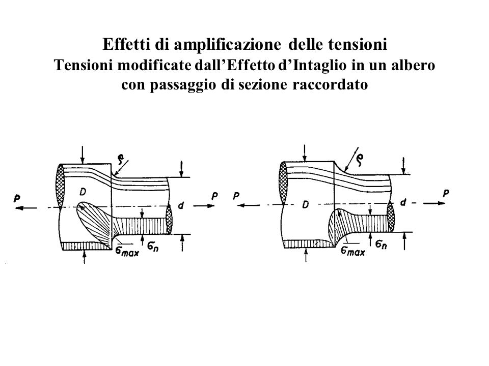 Effetti di amplificazione delle tensioni Tensioni modificate dall'Effetto d'Intaglio in un albero con passaggio di sezione raccordato
