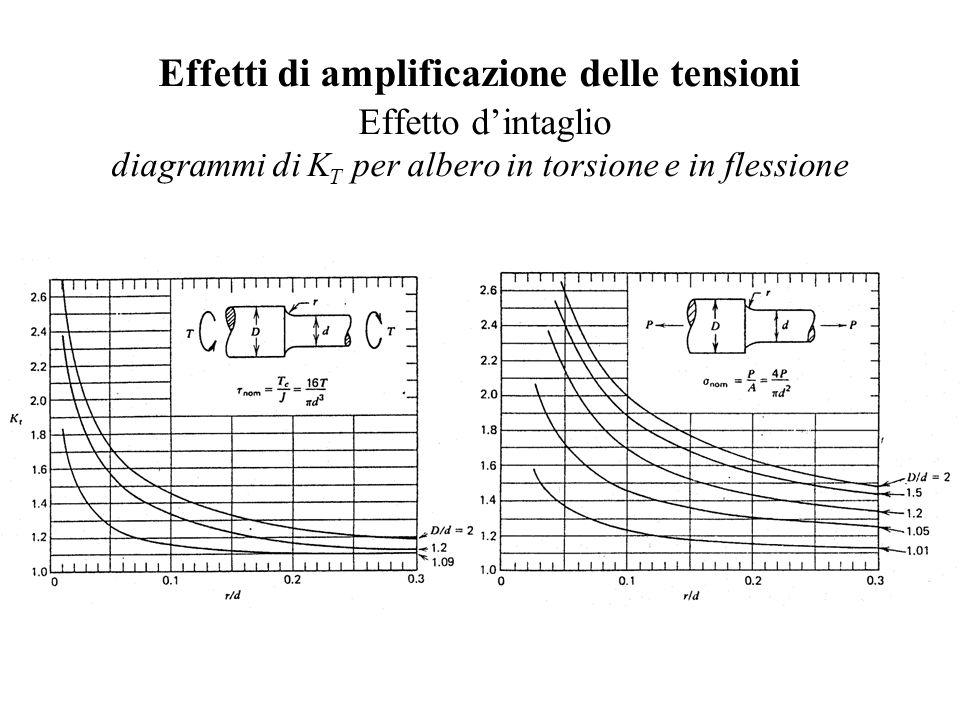 Effetti di amplificazione delle tensioni Effetto d'intaglio diagrammi di K T per albero in torsione e in flessione