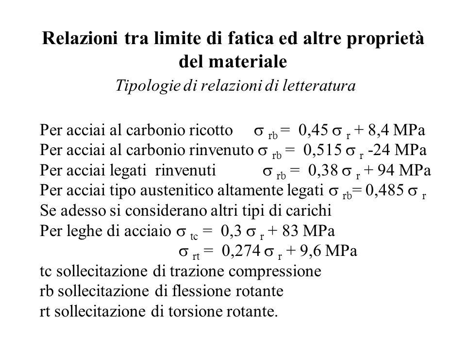 Relazioni tra limite di fatica ed altre proprietà del materiale Tipologie di relazioni di letteratura Per acciai al carbonio ricotto  rb = 0,45  r + 8,4 MPa Per acciai al carbonio rinvenuto  rb = 0,515  r -24 MPa Per acciai legati rinvenuti  rb = 0,38  r + 94 MPa Per acciai tipo austenitico altamente legati  rb = 0,485  r Se adesso si considerano altri tipi di carichi Per leghe di acciaio  tc = 0,3  r + 83 MPa  rt = 0,274  r + 9,6 MPa tc sollecitazione di trazione compressione rb sollecitazione di flessione rotante rt sollecitazione di torsione rotante.