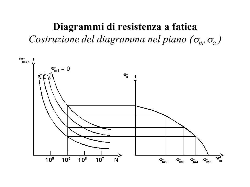 Diagrammi di resistenza a fatica Costruzione del diagramma nel piano (  m,  a )