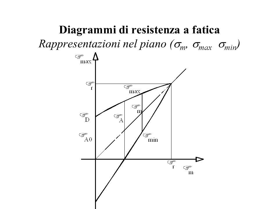 Diagrammi di resistenza a fatica Rappresentazioni nel piano (  m,  max  min )