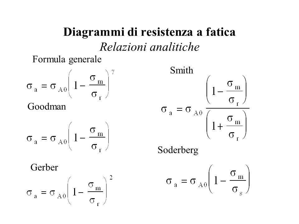 Diagrammi di resistenza a fatica Relazioni analitiche Formula generale Goodman Gerber Smith Soderberg