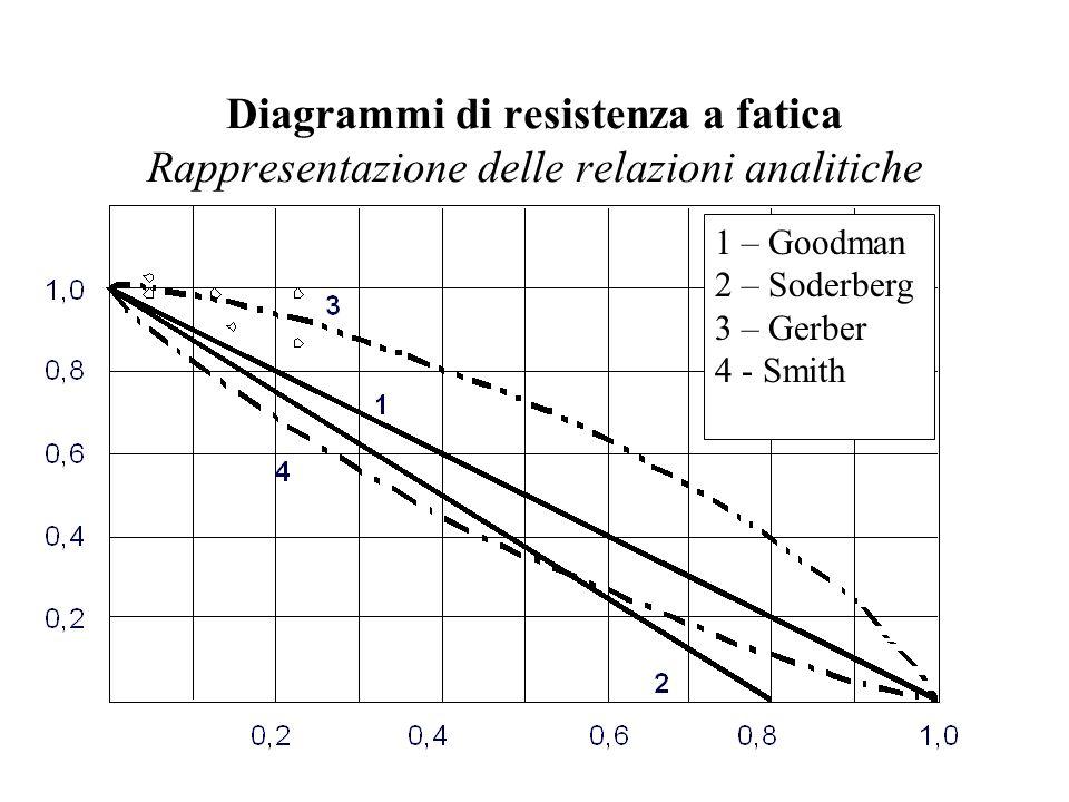 Diagrammi di resistenza a fatica Rappresentazione delle relazioni analitiche 1 – Goodman 2 – Soderberg 3 – Gerber 4 - Smith