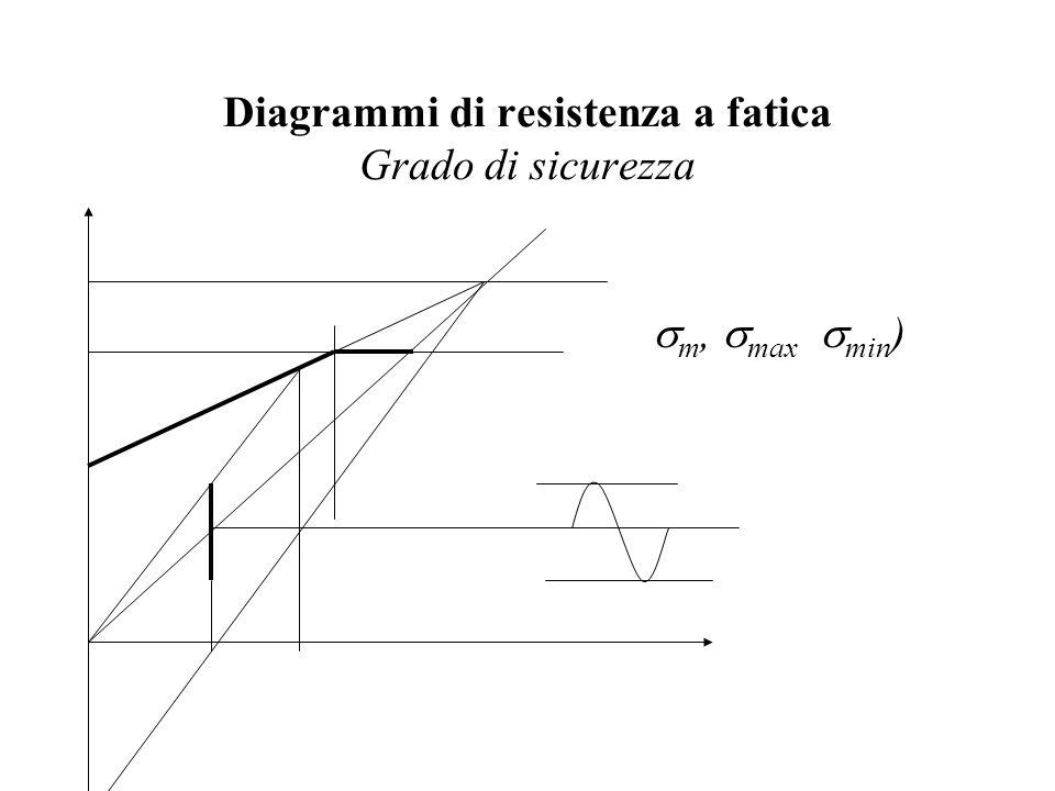 Diagrammi di resistenza a fatica Grado di sicurezza  m,  max  min )