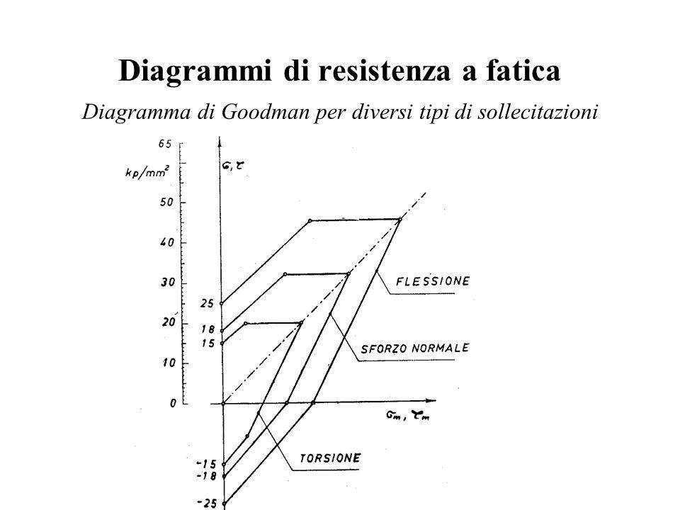 Diagrammi di resistenza a fatica Diagramma di Goodman per diversi tipi di sollecitazioni