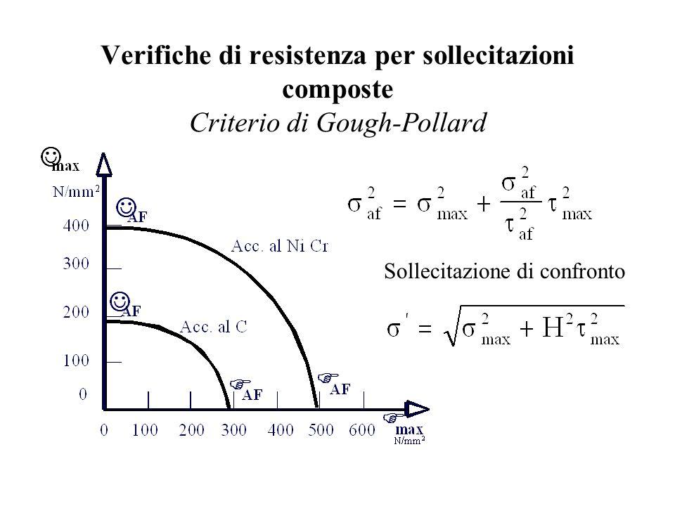 Verifiche di resistenza per sollecitazioni composte Criterio di Gough-Pollard Sollecitazione di confronto