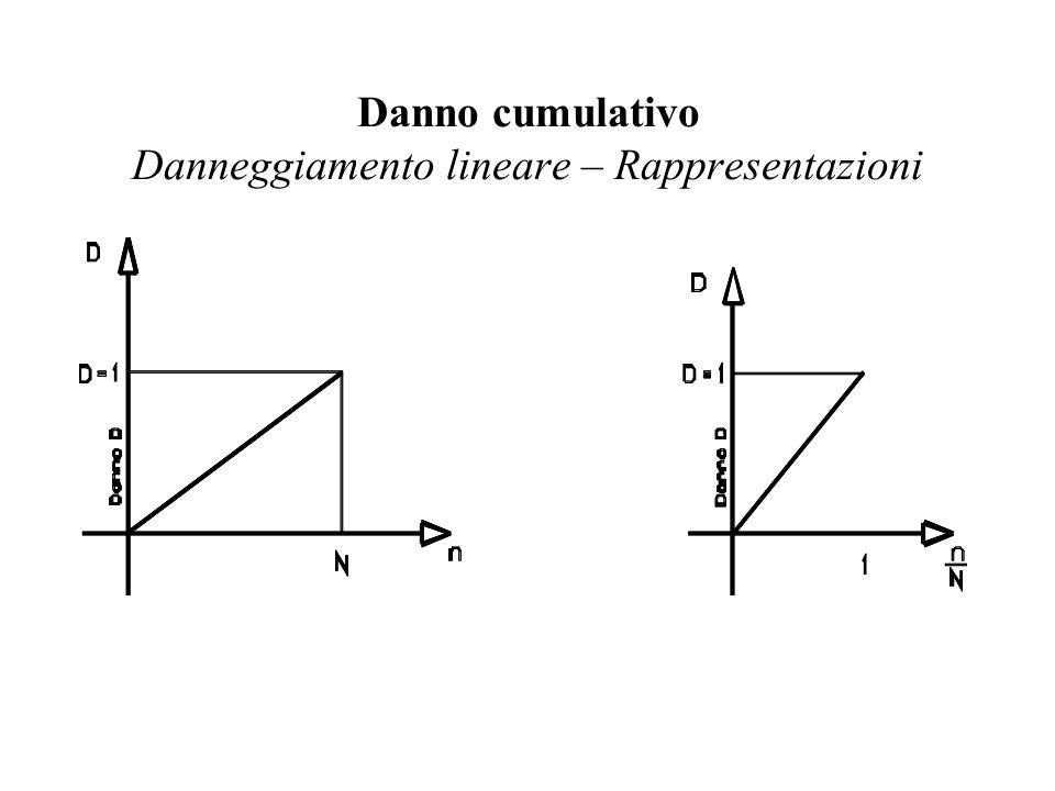 Danno cumulativo Danneggiamento lineare – Rappresentazioni