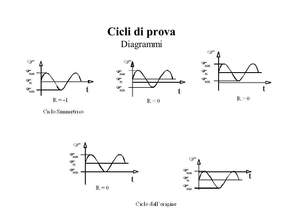 Prove di fatica e raccolta risultati Generalità sulla Teoria delle Probabilità Istogramma Curva di densità di probabilità: l'ascissa x rappresenta il numero di cicli avanti rottura e l'ordinata è la probabilità di rottura numero di cicli N avanti rottura Numero provini rotti rapportato al numero di provini del campione Probabilità di rottura nell' intervallo N i, N j NiNi NjNj