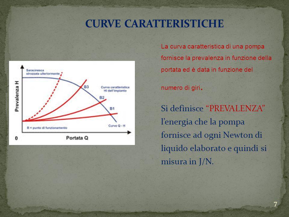 La curva caratteristica di una pompa fornisce la prevalenza in funzione della portata ed è data in funzione del numero di giri.