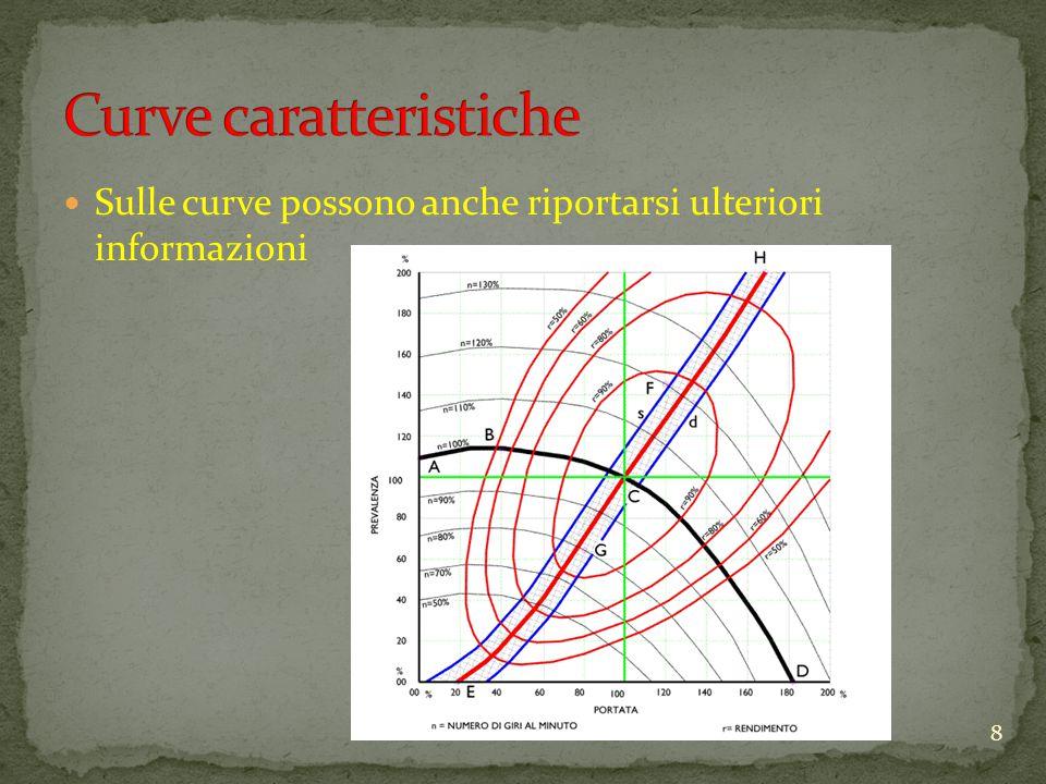 Sulle curve possono anche riportarsi ulteriori informazioni 8