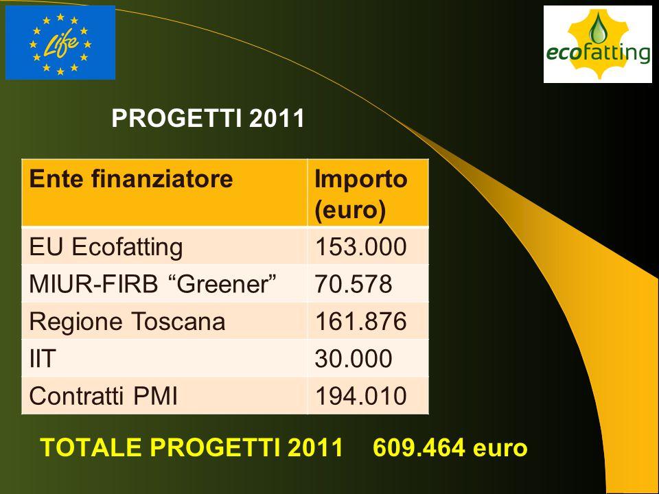 """PROGETTI 2011 Ente finanziatoreImporto (euro) EU Ecofatting153.000 MIUR-FIRB """"Greener""""70.578 Regione Toscana161.876 IIT30.000 Contratti PMI194.010 TOT"""