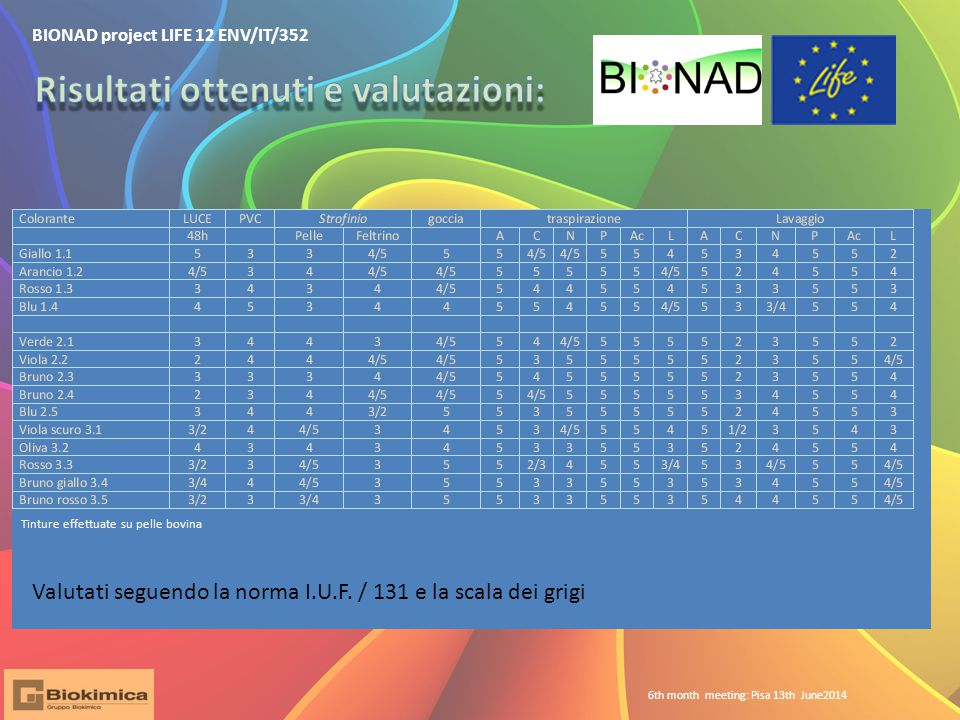BIONAD project LIFE 12 ENV/IT/352 6th month meeting: Pisa 13th June2014 Valutati seguendo la norma I.U.F.