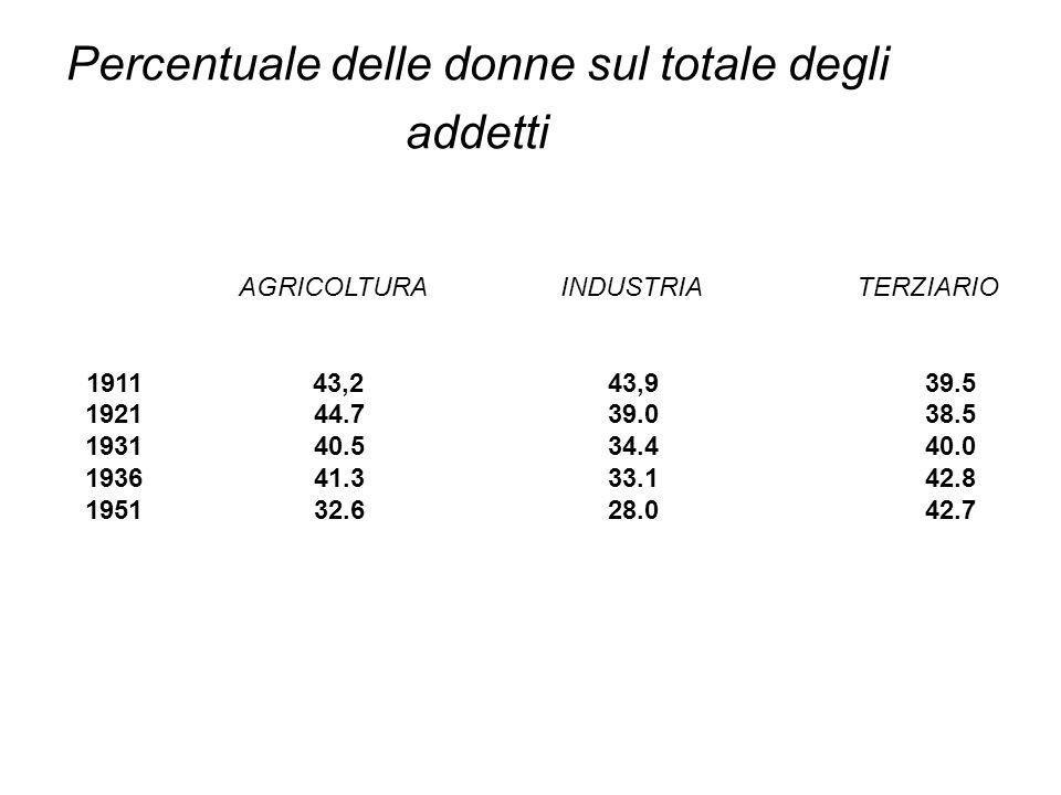 Percentuale delle donne addette AGRICOLTURA INDUSTRIA TERZIARIO 1911 58.8 24.2 17.0 1921 52.2 23.6 18.2 1931 53.3 24.1 22.6 1936 51.1 24.1 24.8 1951 41.4 28.0 30.6
