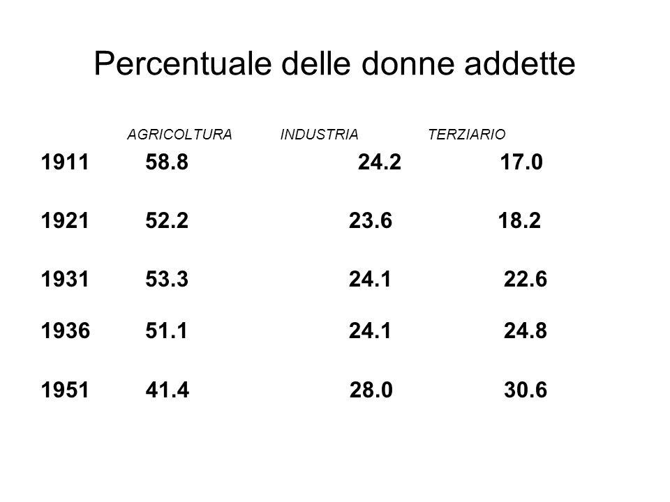 Percentuale delle donne addette AGRICOLTURA INDUSTRIA TERZIARIO 1911 58.8 24.2 17.0 1921 52.2 23.6 18.2 1931 53.3 24.1 22.6 1936 51.1 24.1 24.8 1951 4