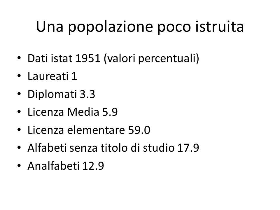 Una popolazione poco istruita Dati istat 1951 (valori percentuali) Laureati 1 Diplomati 3.3 Licenza Media 5.9 Licenza elementare 59.0 Alfabeti senza titolo di studio 17.9 Analfabeti 12.9