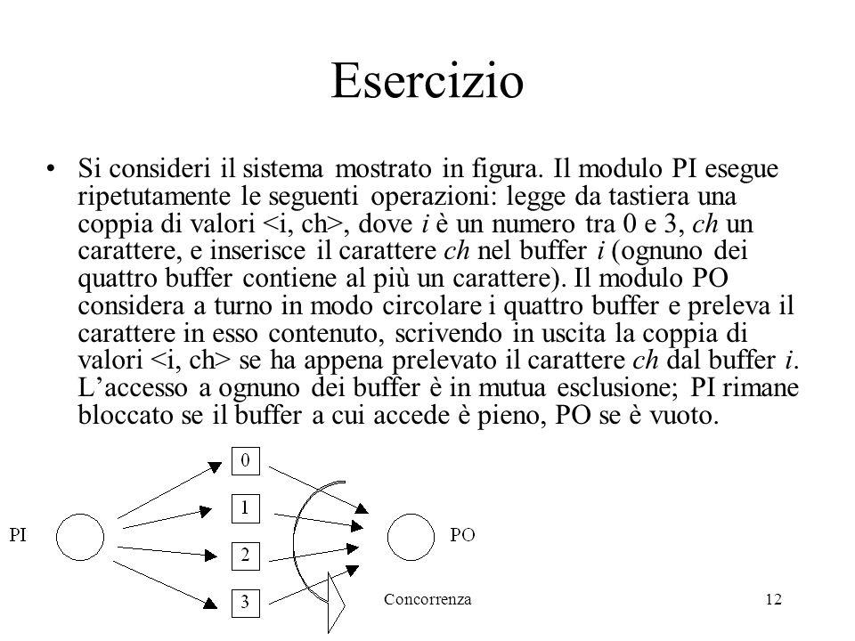 Concorrenza12 Esercizio Si consideri il sistema mostrato in figura.
