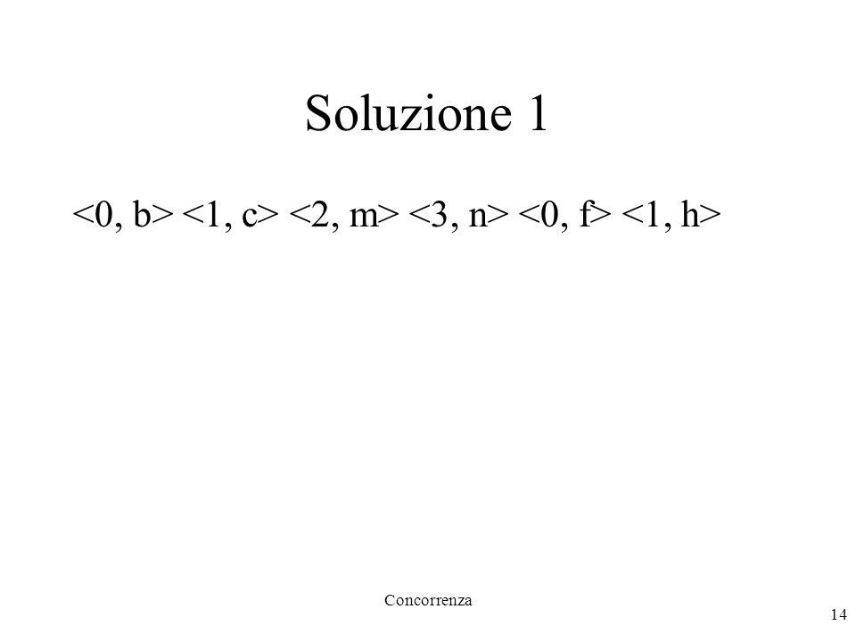 Concorrenza 14 Soluzione 1