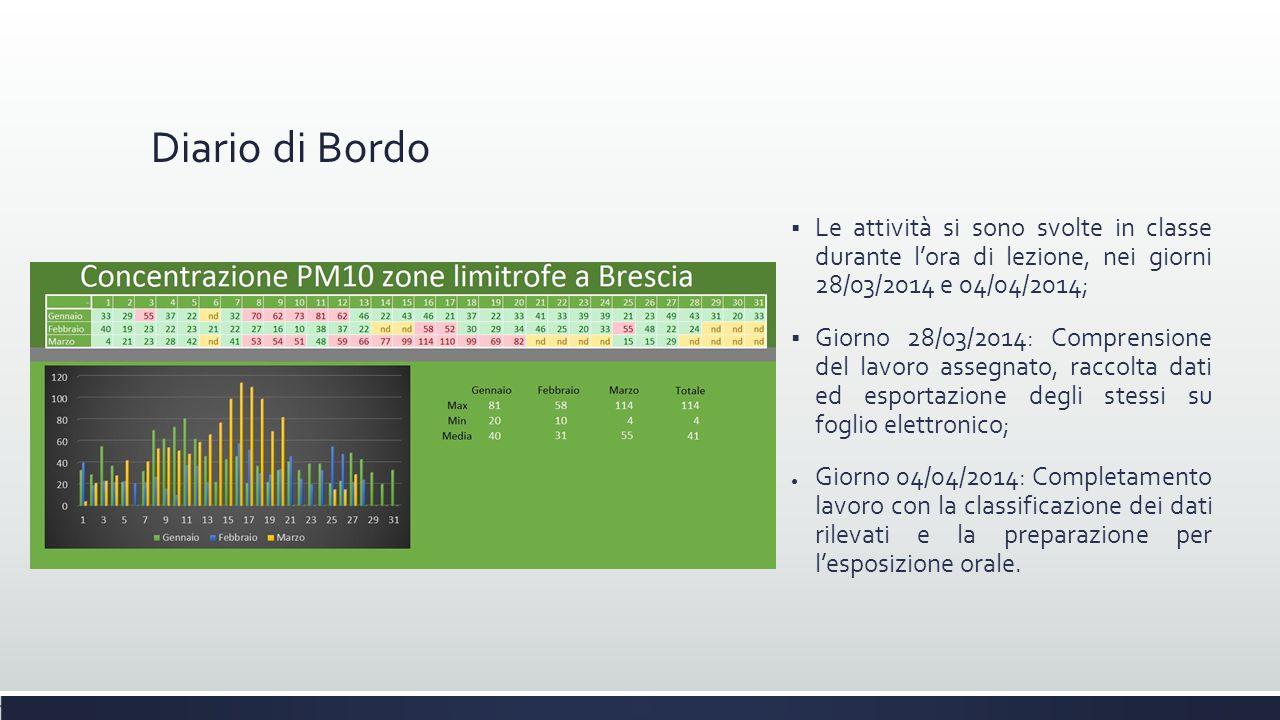 Diario di Bordo  Le attività si sono svolte in classe durante l'ora di lezione, nei giorni 28/03/2014 e 04/04/2014;  Giorno 28/03/2014: Comprensione