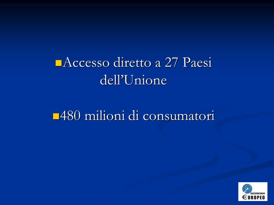 Accesso diretto a 27 Paesi dell'Unione Accesso diretto a 27 Paesi dell'Unione 480 milioni di consumatori 480 milioni di consumatori