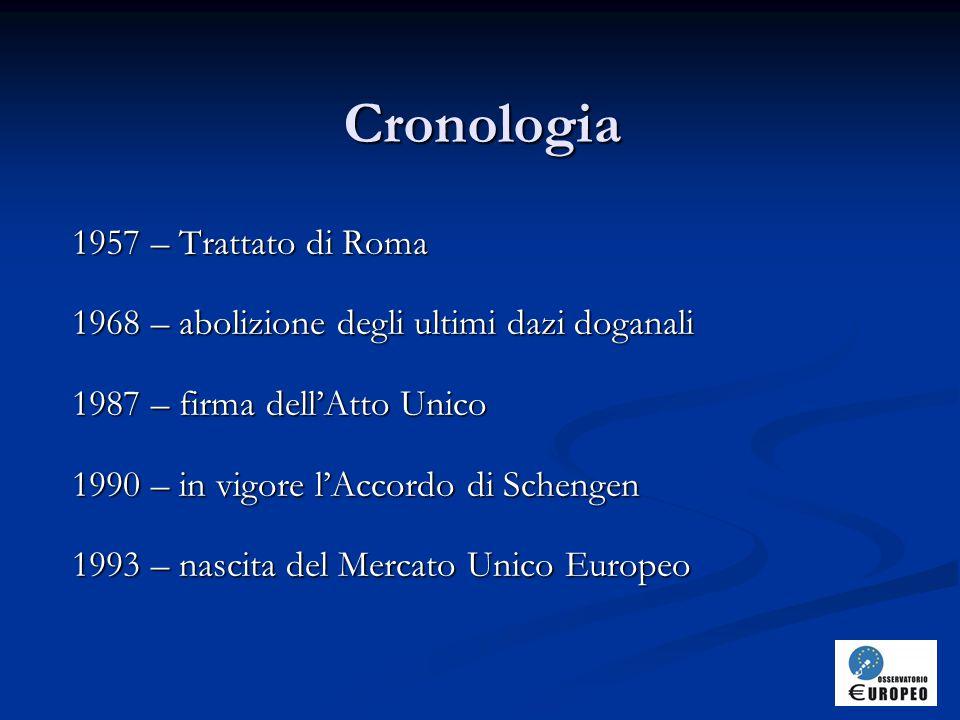 Cronologia 1957 – Trattato di Roma 1968 – abolizione degli ultimi dazi doganali 1987 – firma dell'Atto Unico 1990 – in vigore l'Accordo di Schengen 1993 – nascita del Mercato Unico Europeo