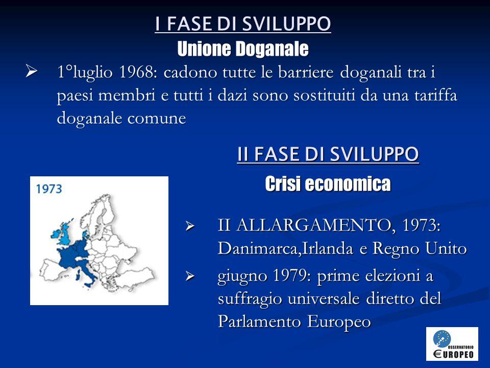 III FASE DI SVILUPPO Sistema Monetario Europeo  14 giugno 1981: si firma il Trattato di Schengen, per eliminare i controlli alle frontiere  17-28 febbraio 1986: firma dell'Atto Unico Europeo che entrerà in vigore il 1°luglio 1987  IV ALLARGAMENTO, 1986: Spagna e Portogallo  III ALLARGAMENTO, 1981: Grecia