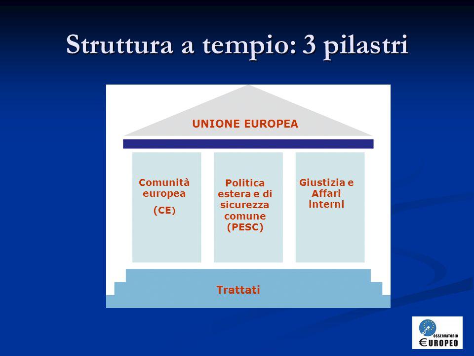 Struttura a tempio: 3 pilastri UNIONE EUROPEA Trattati Comunità europea (CE ) Politica estera e di sicurezza comune (PESC) Giustizia e Affari interni