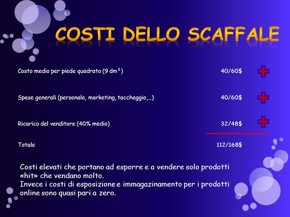 Costo medio per piede quadrato (9 dm²)40/60$ Spese generali (personale, marketing, taccheggio,…)40/60$ Ricarico del venditore (40% medio)32/48$ Totale